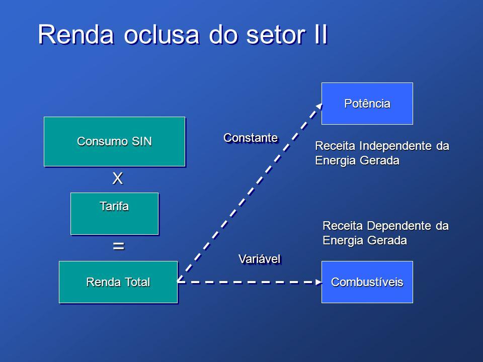Renda oclusa do setor II