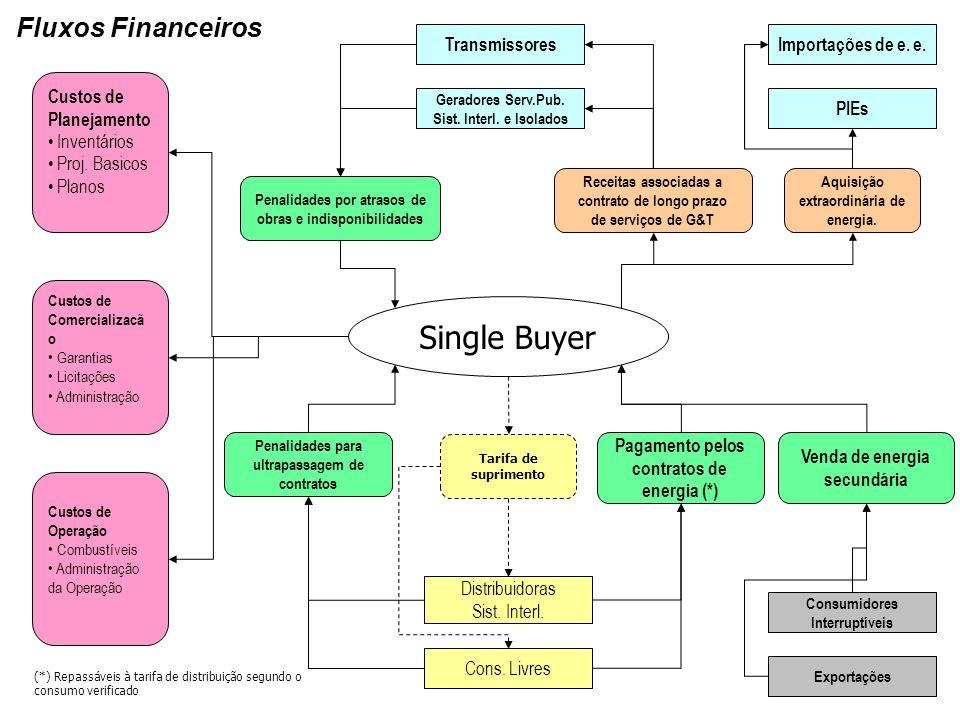 Single Buyer Fluxos Financeiros Transmissores Importações de e. e.