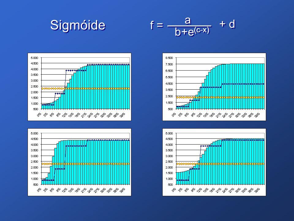 a Sigmóide f = + d b+e(c-x)
