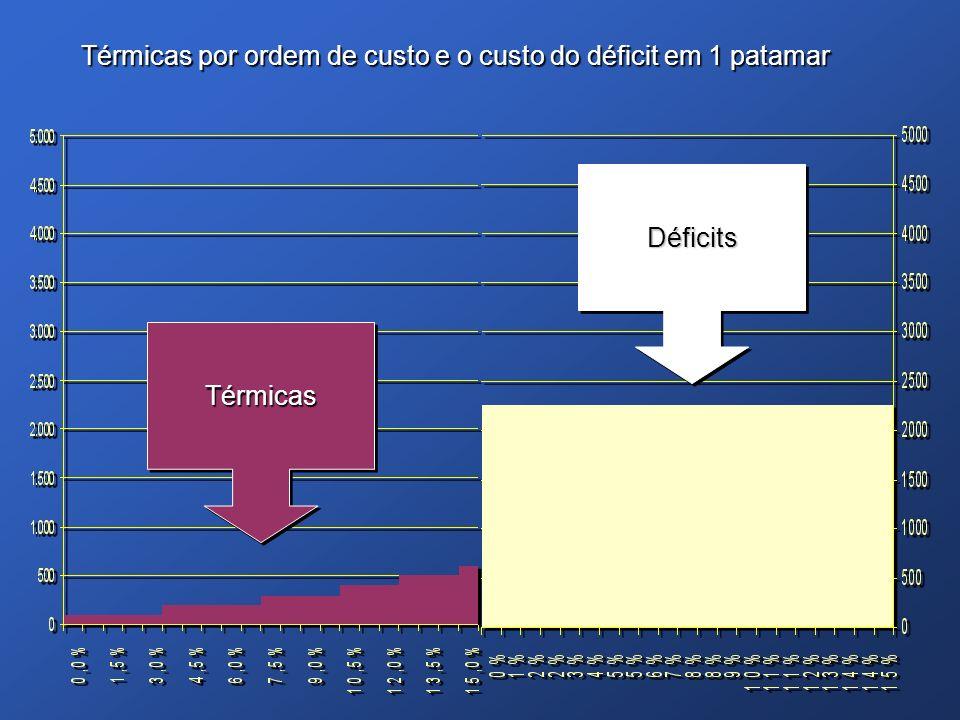 Térmicas por ordem de custo e o custo do déficit em 1 patamar