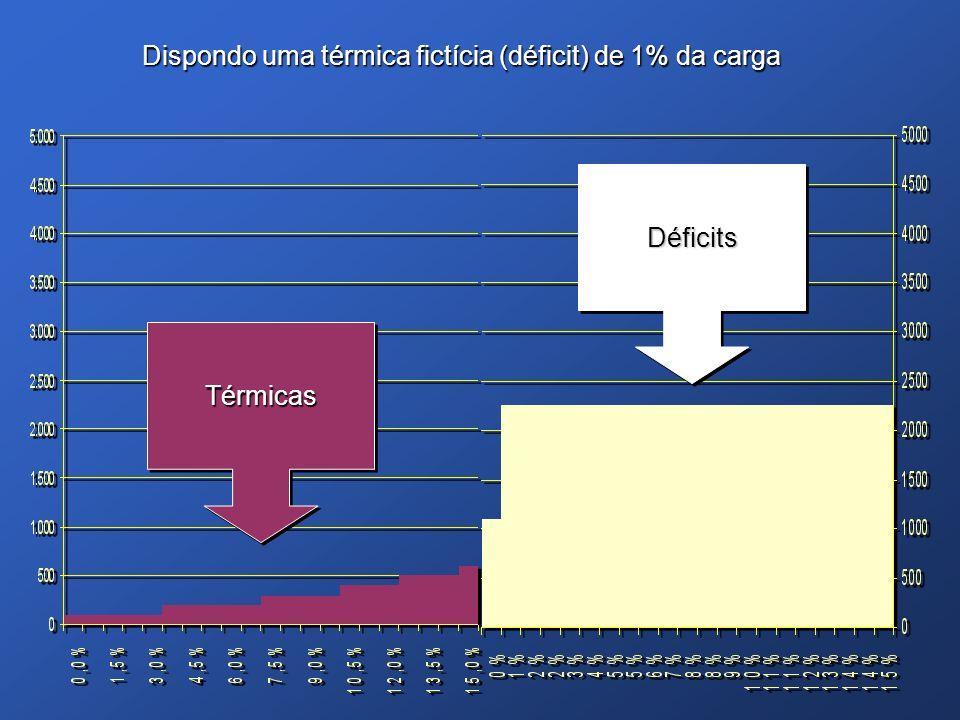 Dispondo uma térmica fictícia (déficit) de 1% da carga