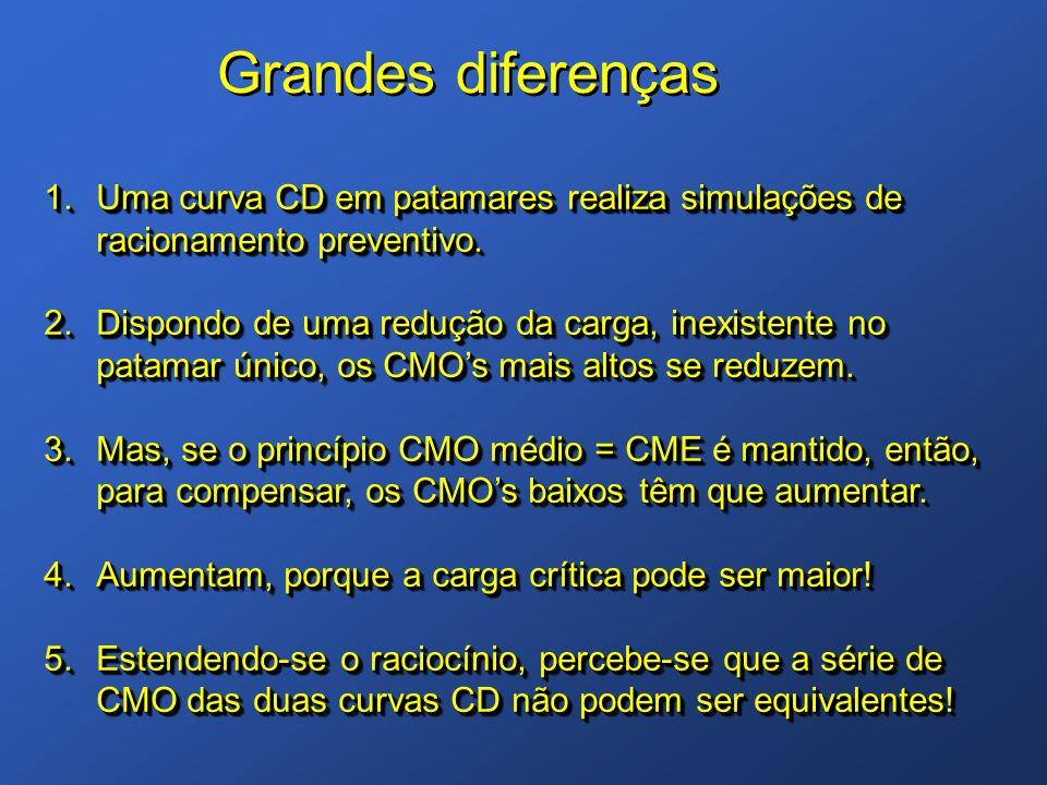 Grandes diferenças Uma curva CD em patamares realiza simulações de racionamento preventivo.