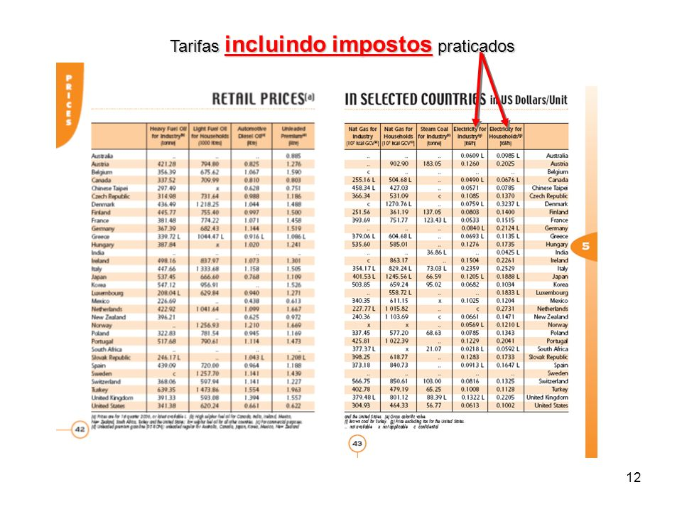 Tarifas incluindo impostos praticados