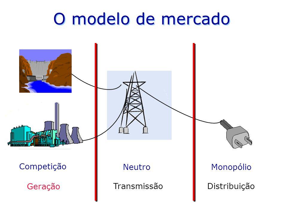 O modelo de mercado Competição Neutro Monopólio Geração Transmissão