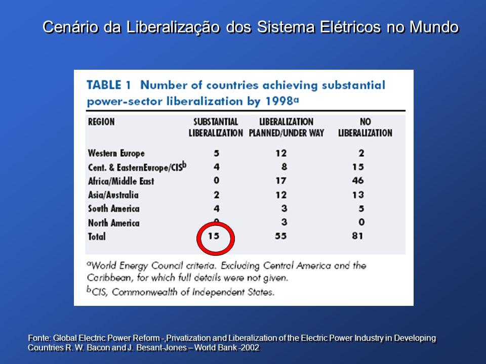Cenário da Liberalização dos Sistema Elétricos no Mundo