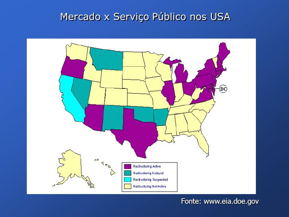 Mercado x Serviço Público nos USA