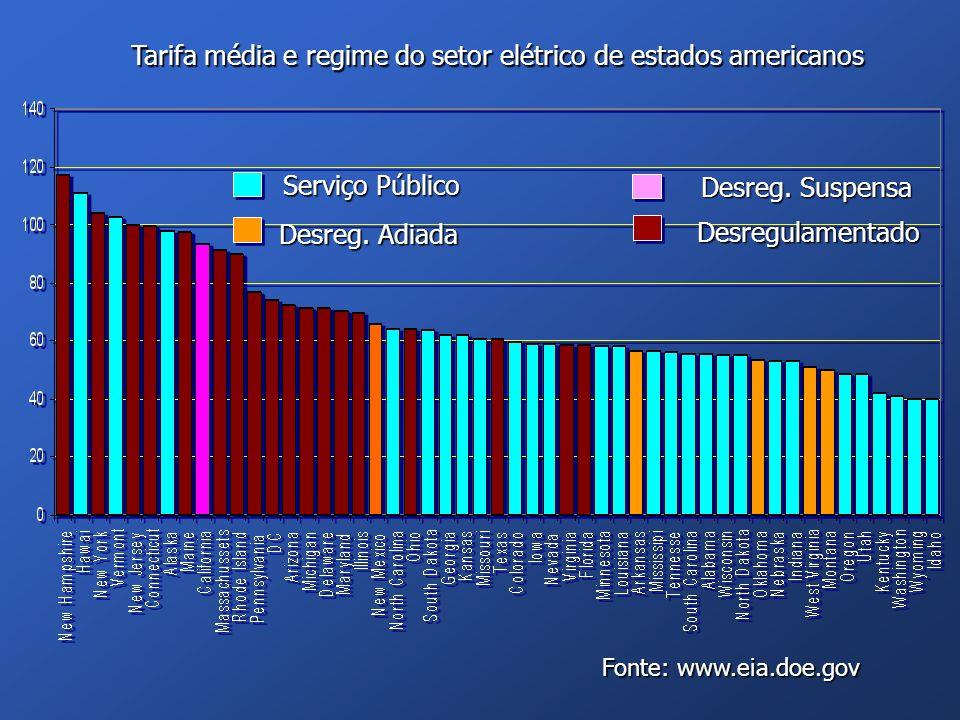 Tarifa média e regime do setor elétrico de estados americanos