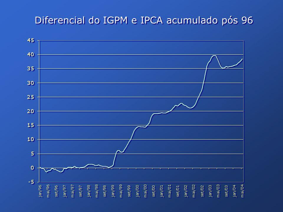 Diferencial do IGPM e IPCA acumulado pós 96