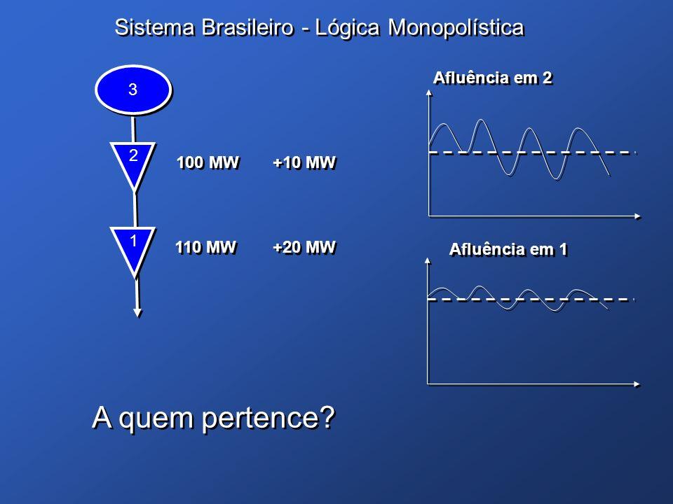 A quem pertence Sistema Brasileiro - Lógica Monopolística 3