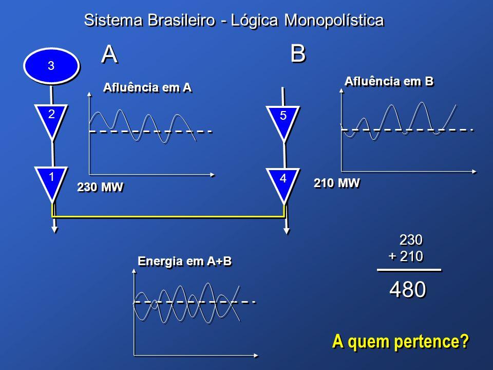A B 480 A quem pertence Sistema Brasileiro - Lógica Monopolística 230