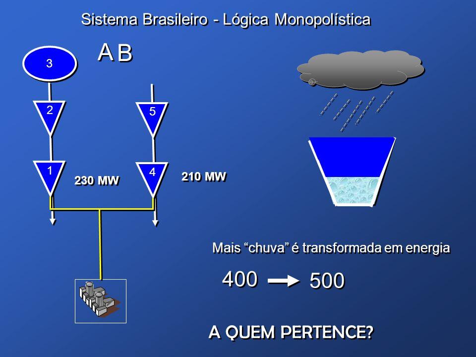 A B 400 500 A QUEM PERTENCE Sistema Brasileiro - Lógica Monopolística