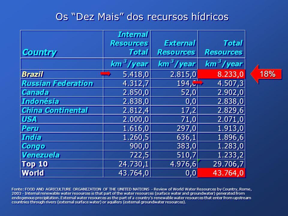 Os Dez Mais dos recursos hídricos