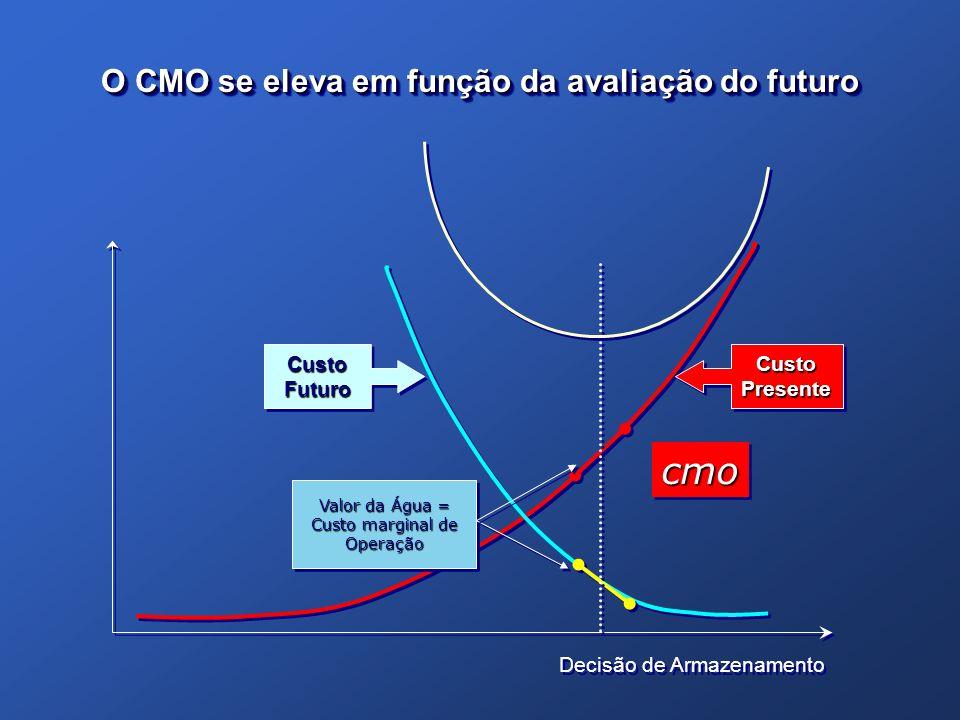 O CMO se eleva em função da avaliação do futuro