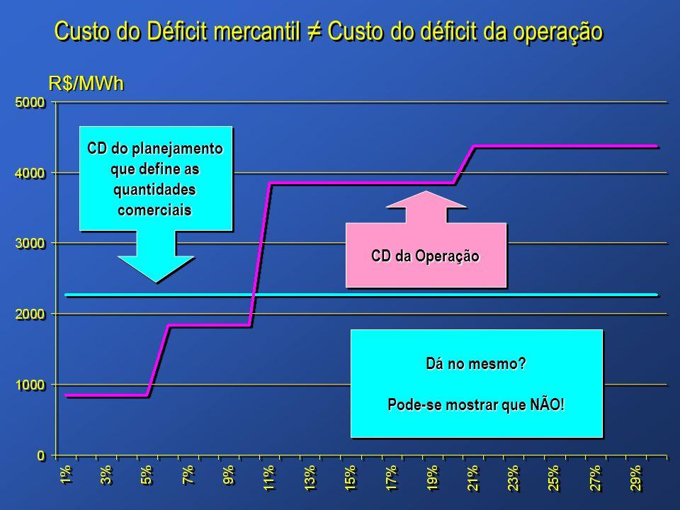 Custo do Déficit mercantil ≠ Custo do déficit da operação