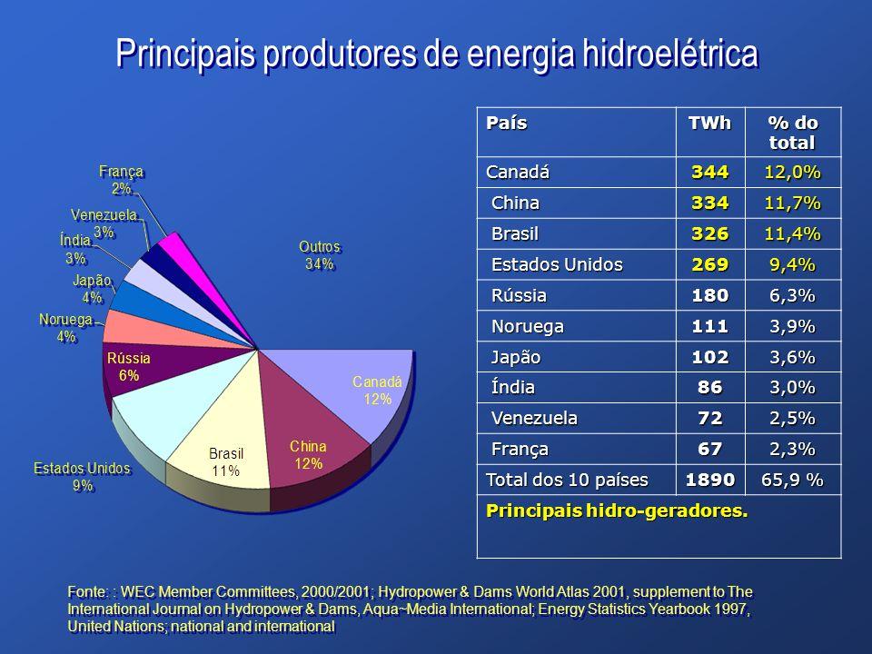 Principais produtores de energia hidroelétrica