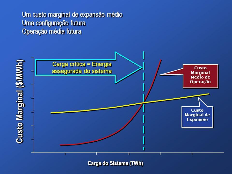 Custo Marginal Médio de Operação Custo Marginal de Expansão