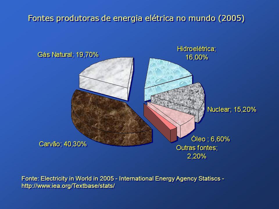 Fontes produtoras de energia elétrica no mundo (2005)