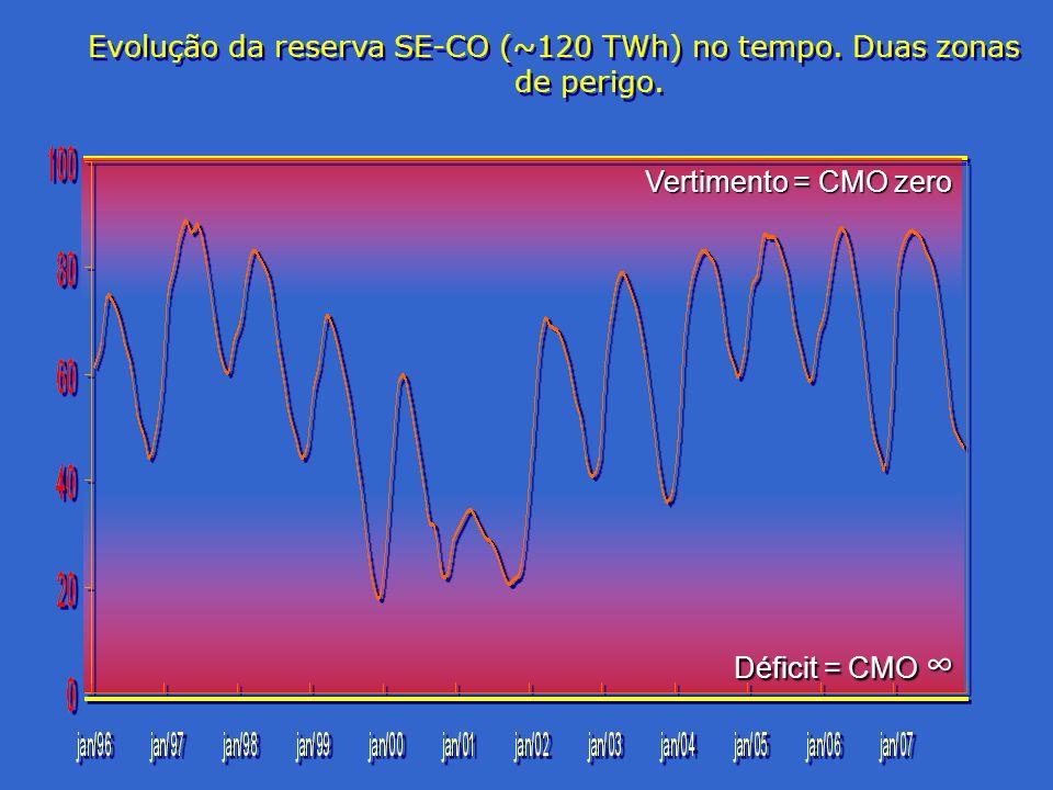 Evolução da reserva SE-CO (~120 TWh) no tempo. Duas zonas de perigo.