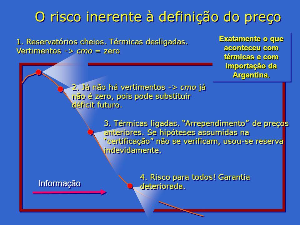 Exatamente o que aconteceu com térmicas e com importação da Argentina.
