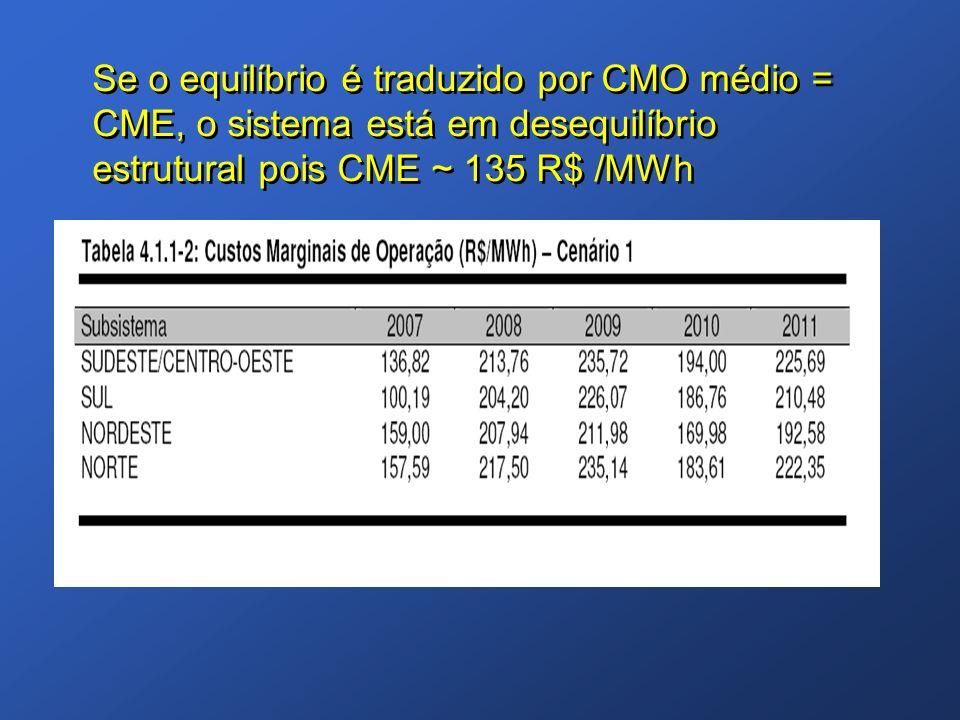 Se o equilíbrio é traduzido por CMO médio = CME, o sistema está em desequilíbrio estrutural pois CME ~ 135 R$ /MWh