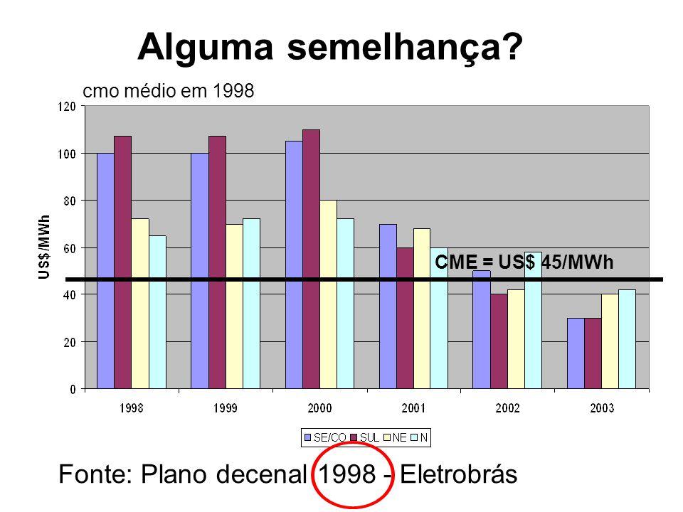 Alguma semelhança Fonte: Plano decenal 1998 - Eletrobrás