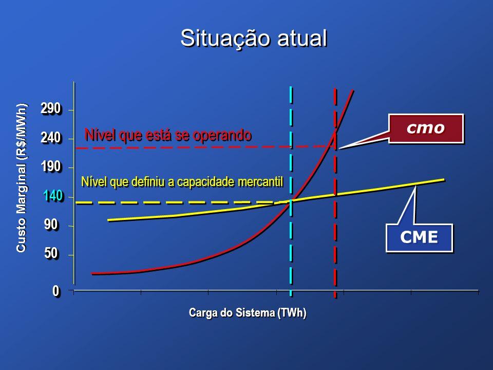Situação atual cmo Nível que está se operando CME 290 240 190 140 90