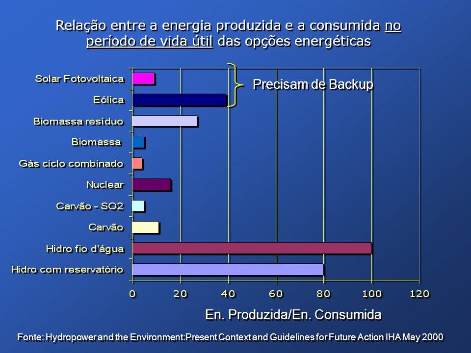 En. Produzida/En. Consumida