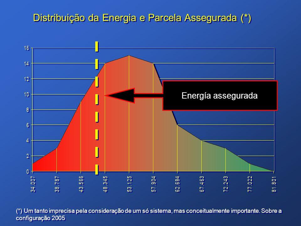 Distribuição da Energia e Parcela Assegurada (*)