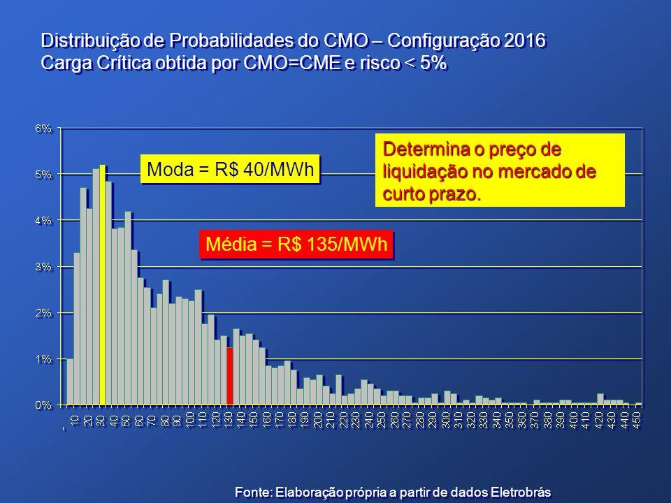 Distribuição de Probabilidades do CMO – Configuração 2016