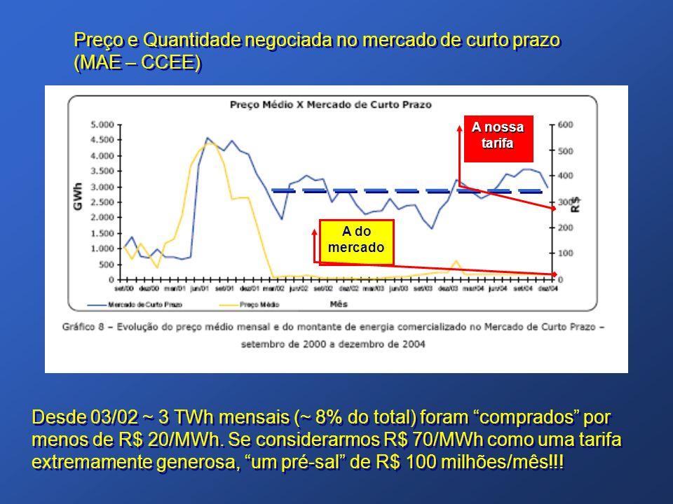 Preço e Quantidade negociada no mercado de curto prazo (MAE – CCEE)