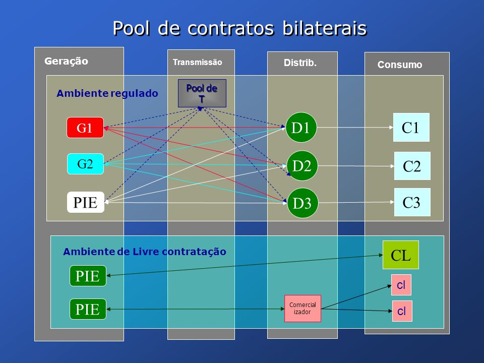 Pool de contratos bilaterais