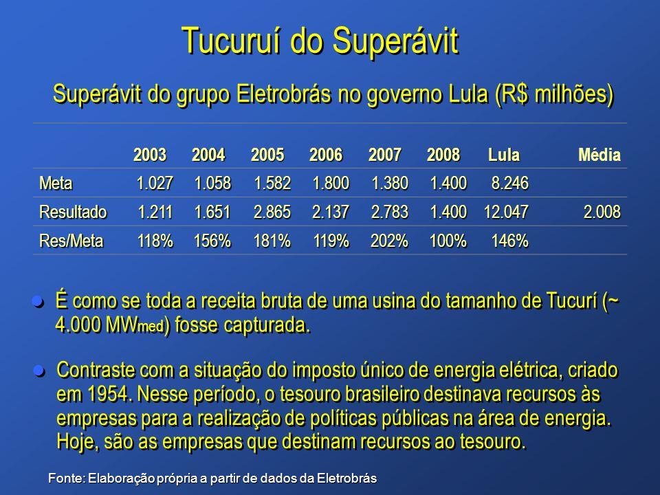 Tucuruí do Superávit Superávit do grupo Eletrobrás no governo Lula (R$ milhões) 2003. 2004. 2005.
