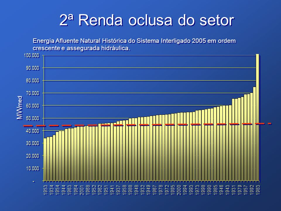 2ª Renda oclusa do setor MWmed