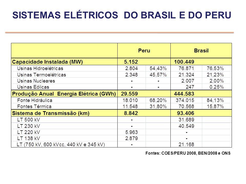 SISTEMAS ELÉTRICOS DO BRASIL E DO PERU