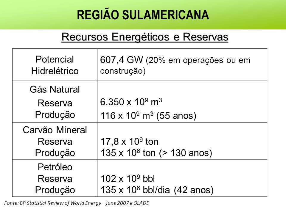 REGIÃO SULAMERICANA Recursos Energéticos e Reservas