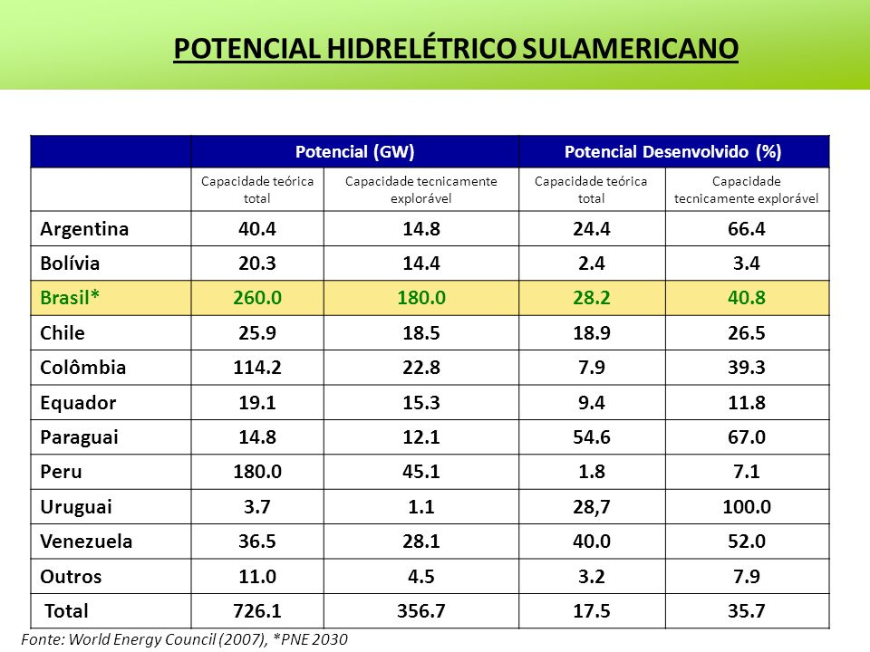 POTENCIAL HIDRELÉTRICO SULAMERICANO Potencial Desenvolvido (%)
