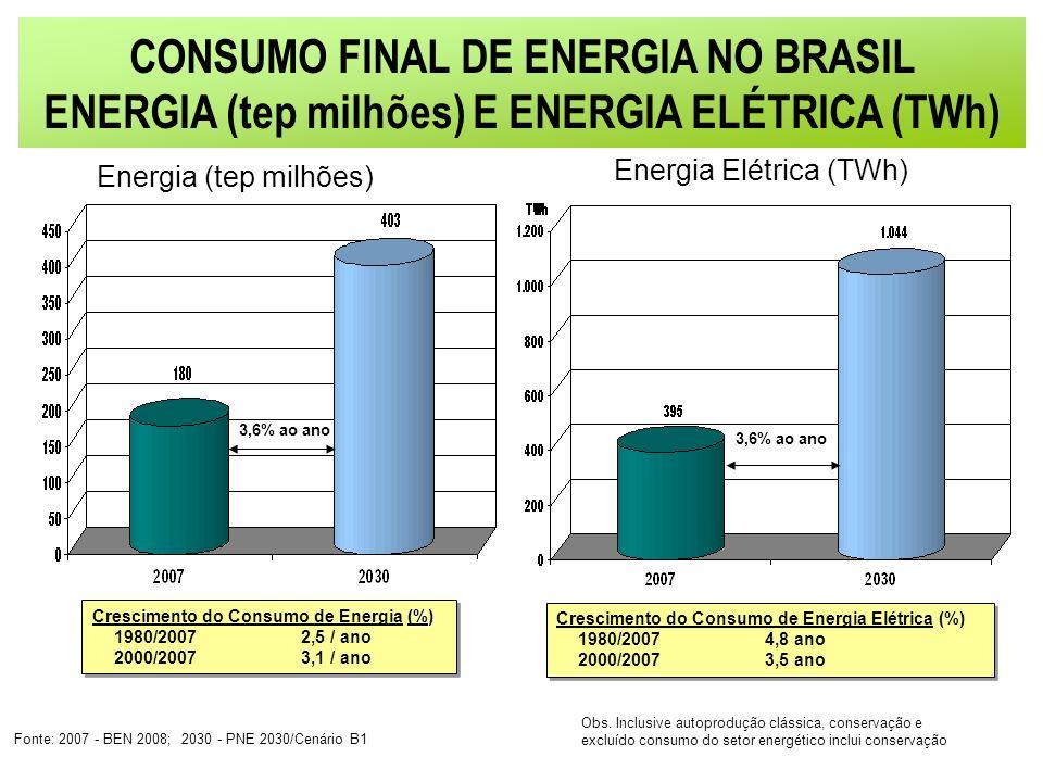 CONSUMO FINAL DE ENERGIA NO BRASIL
