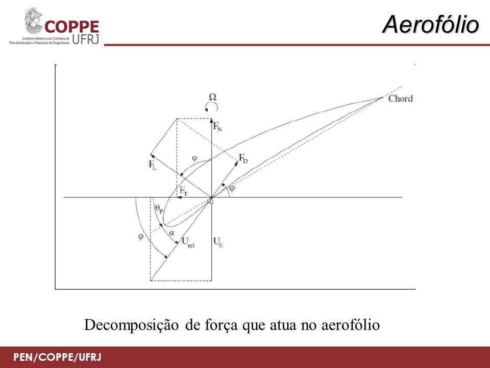Aerofólio Decomposição de força que atua no aerofólio
