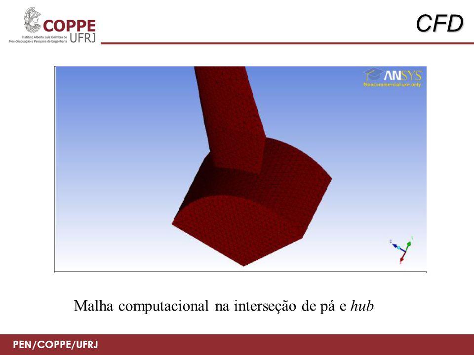 CFD Malha computacional na interseção de pá e hub