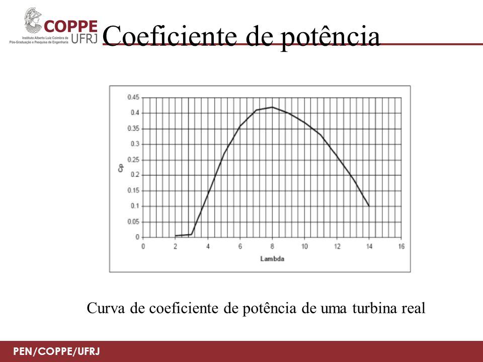 Coeficiente de potência