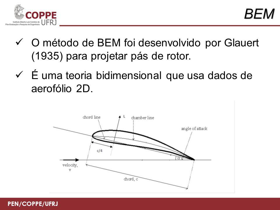 BEM O método de BEM foi desenvolvido por Glauert (1935) para projetar pás de rotor.