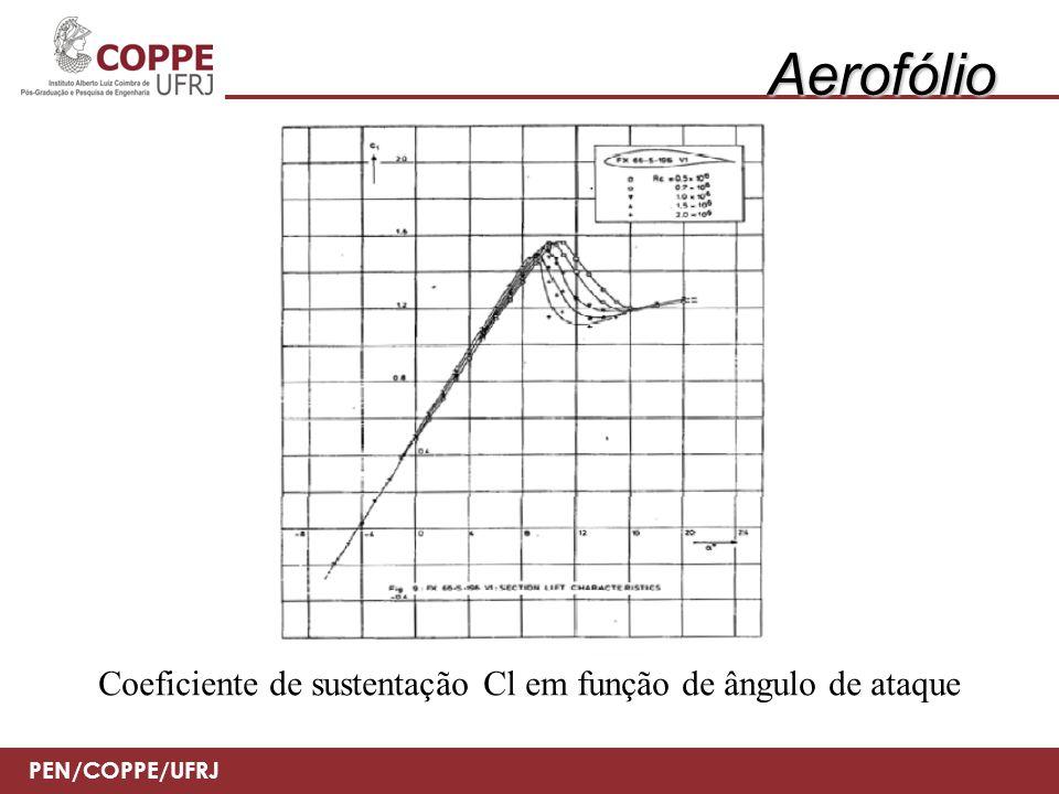 Aerofólio Coeficiente de sustentação Cl em função de ângulo de ataque