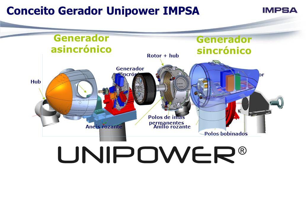 Generador asincrónico Generador asincrónico Polos de imas permanentes