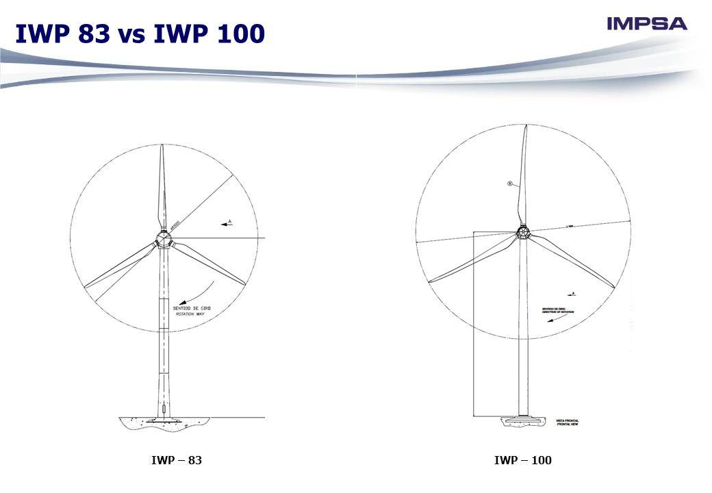 IWP 83 vs IWP 100 IWP – 83 IWP – 100