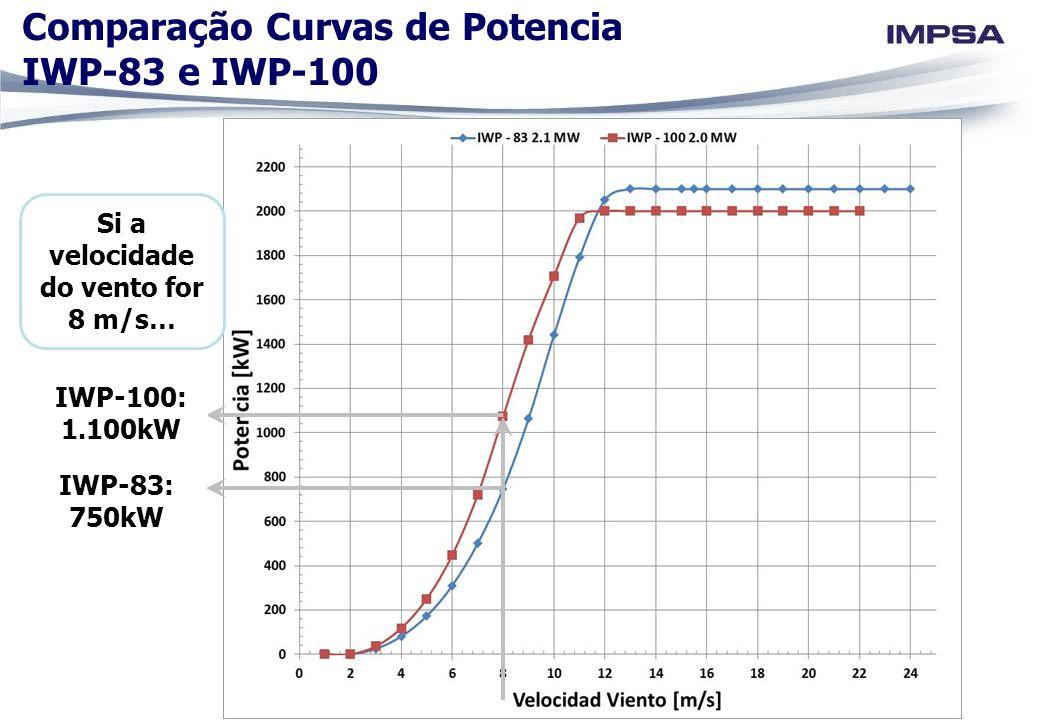 Comparação Curvas de Potencia IWP-83 e IWP-100