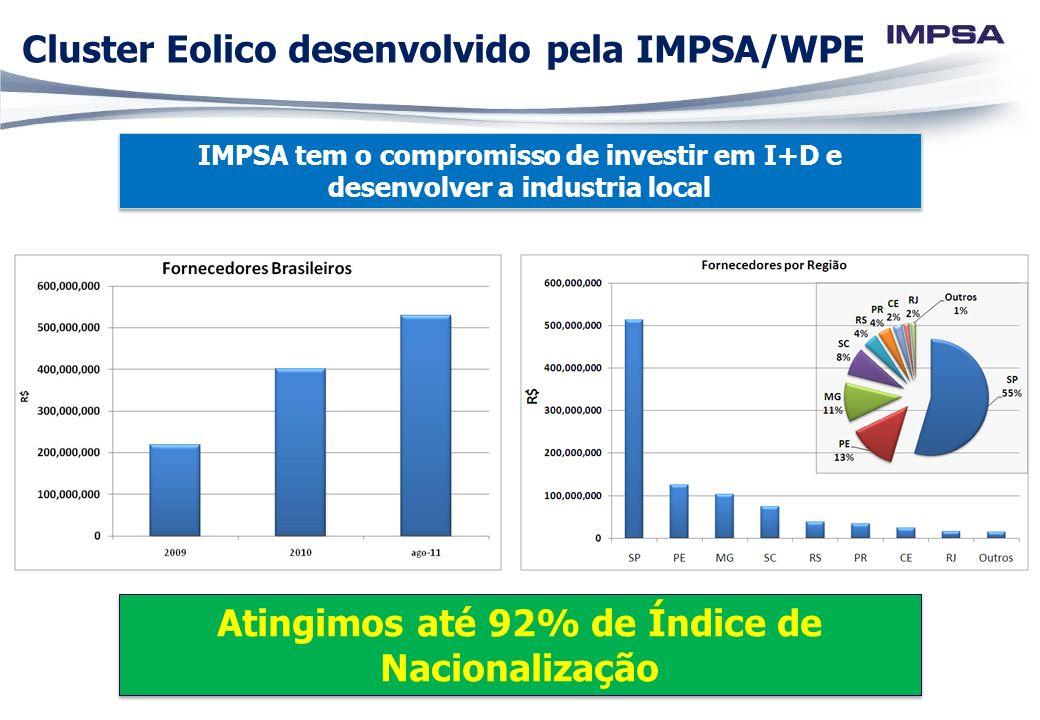 Cluster Eolico desenvolvido pela IMPSA/WPE