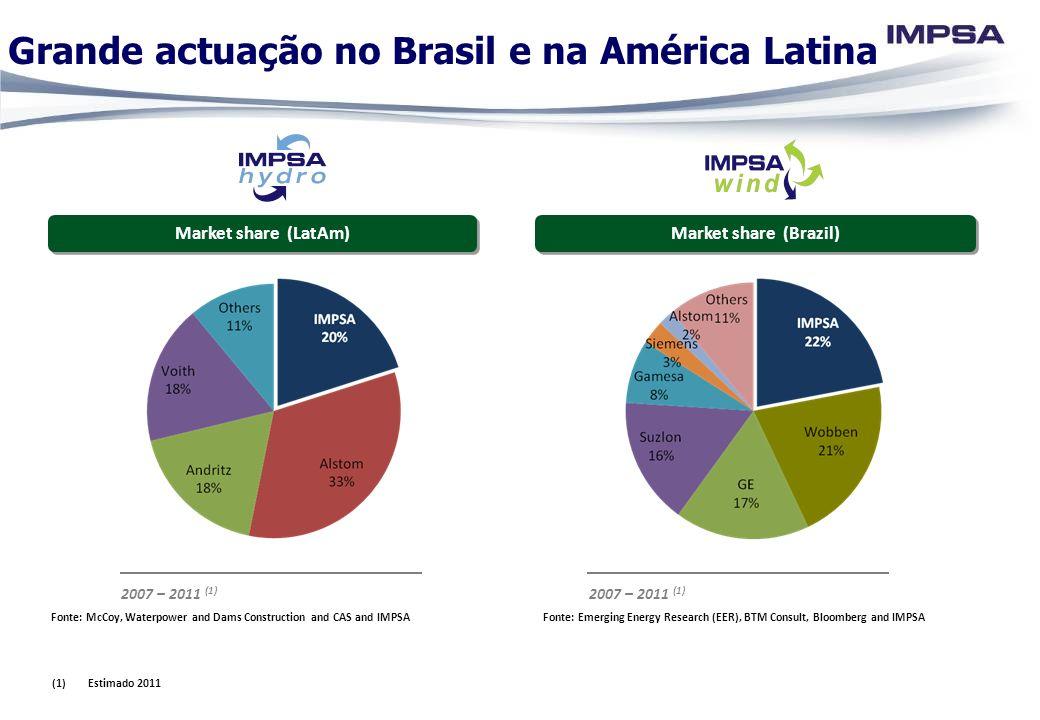 Grande actuação no Brasil e na América Latina