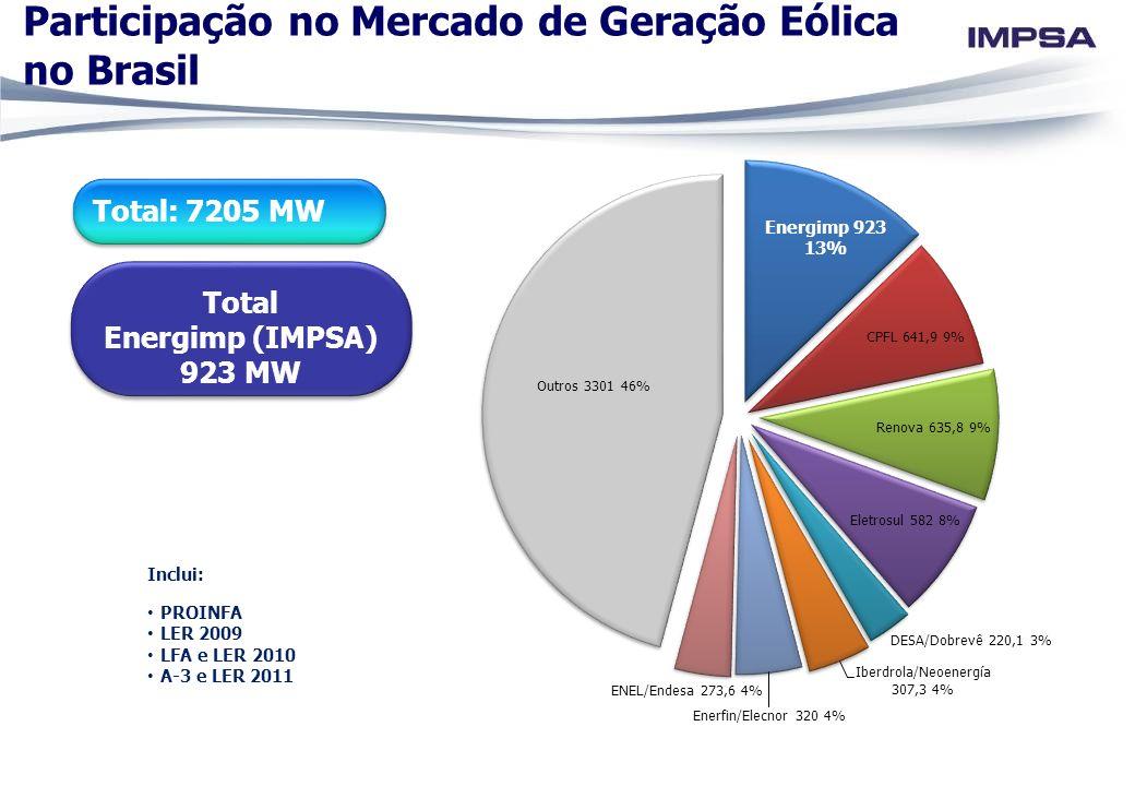 Participação no Mercado de Geração Eólica no Brasil