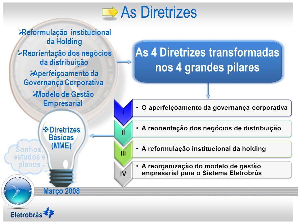 As Diretrizes As 4 Diretrizes transformadas nos 4 grandes pilares