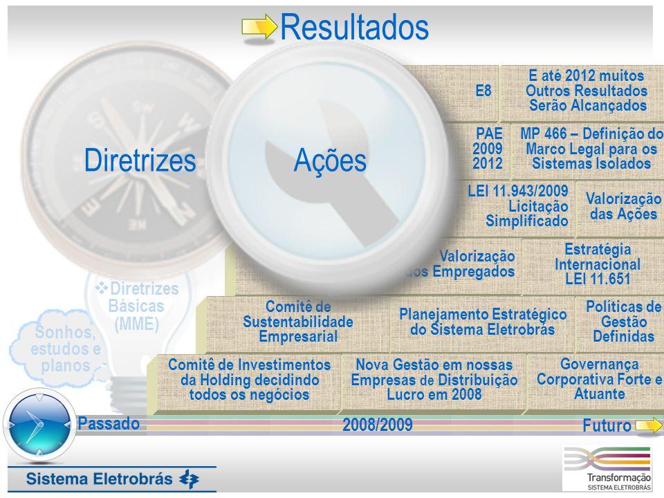 Resultados Diretrizes Ações Diretrizes Básicas (MME) Sonhos, estudos e